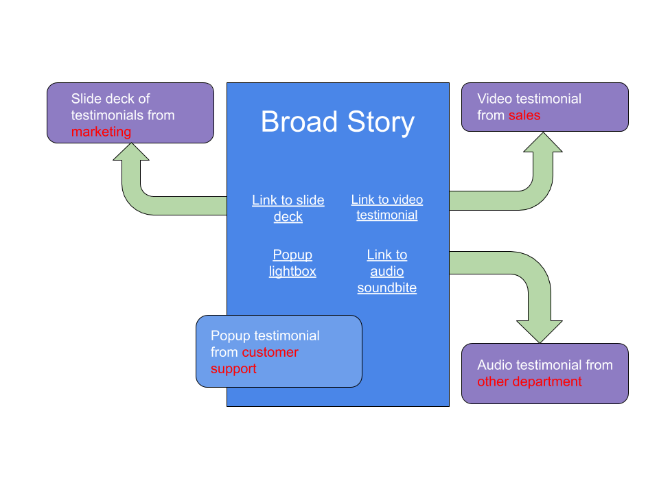 Broad case study story with interactive elements