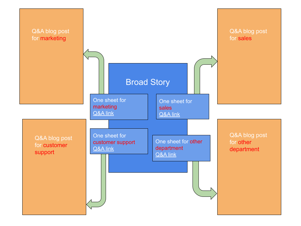 Broad case study story with one-sheet and Q&A